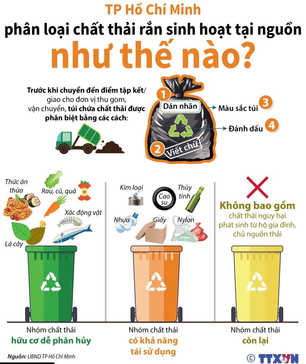 Phân loại chất thải sinh hoạt như thế nào