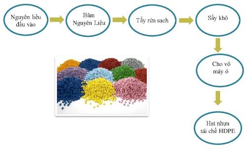 quy trình tái chế hạt nhựa phế liệu