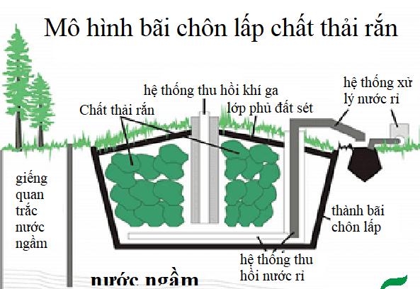 chat-thai-nguy-hai